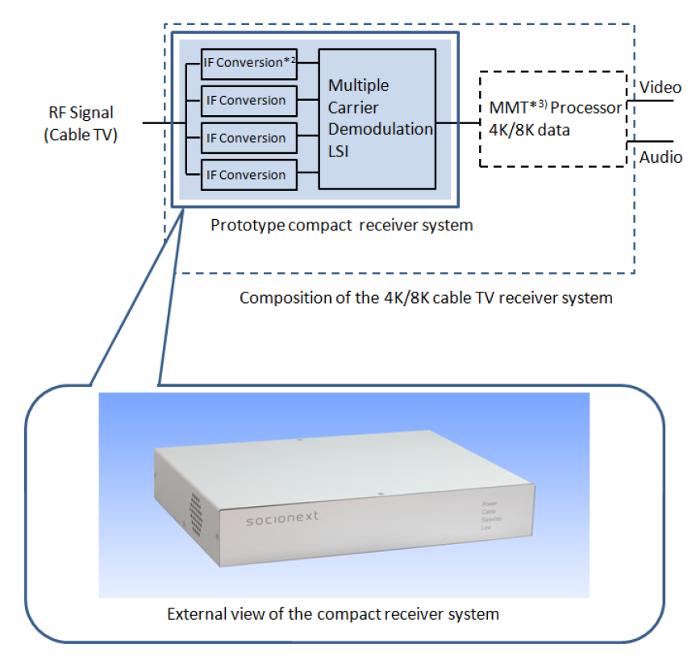 4K/8K Cable TV Receiver Block Diagram