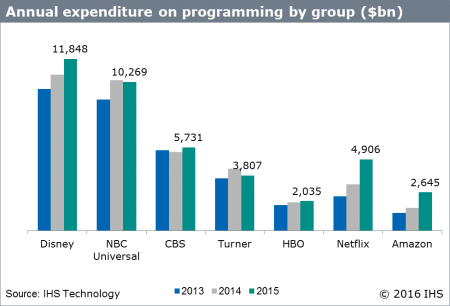 Annual expenditure on programming by group