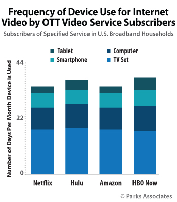 Frequency of Device Use for Internet Video by OTT Video Service Subscribers