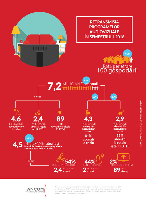 ANCOM - Romania Audio-Visual Market 1H 2016