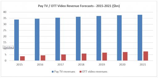 Pay TV / OTT Video Revenue Forecasts - 2015-2021 ($bn)