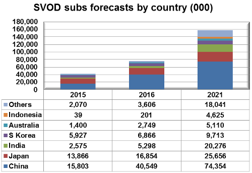 Asia-Pacific SVOD subscriber forecasts by country