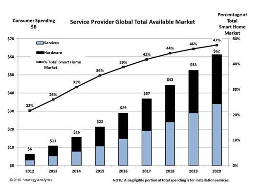 Service Provider Global Total Available Market