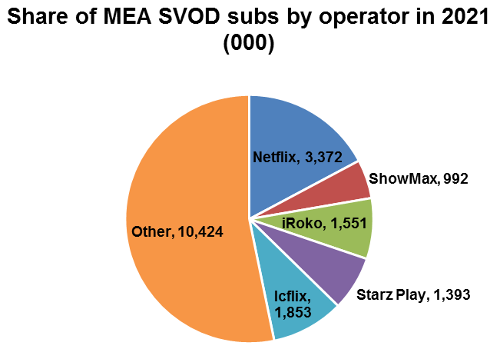 Share of Middle East & Africa SVOD subscribers by operator in 2021 - Netflix, ShowMax, iRoko, Starz Play, Icflix, Other