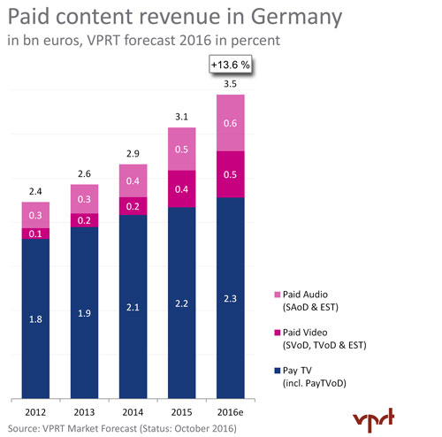 VPRT Market Forecast - 2016 Fall - Germany Paid Content Revenue 2012-2016e