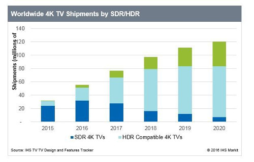 worldwide-4k-tv-shipments-by-sdr-hdr