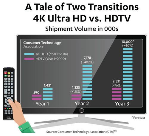 A Tale of Two Transitions - 4K Ultra HD versus HDTV