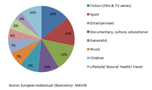 Breakdown of TV channels established in Europe by genre
