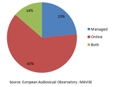 Breakdown of the main pay on-demand services active in Europe by distribution