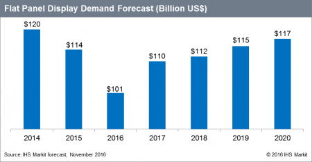 IHS Markit Flat Panel Display Demand Forecast