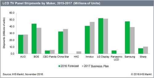LCD TV Panel Shipments By Maker - AUO, BOE, CEC-Panda China Star, HKC, Innolux, LG Display, Panasonic LCD, Samsung, Sharpo Corp