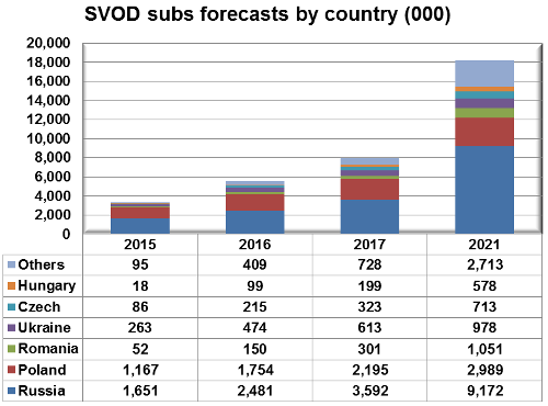 SVOD subscriber forecasts by country - Eastern Europe - Hungary, Czech Republic, Ukraine, Romania, Poland, Russia