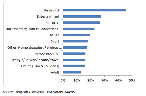 Share of international and national channels established in Europe available on DTT by genre