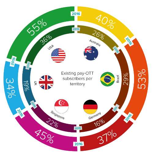 Paywizard - Existing pay-OTT subscribers per territory - USA, Australia, Brazil, Germany, Singapore, UK