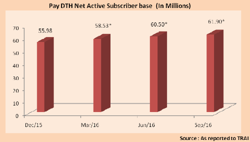 India - Quarterly growth in Net Active subscribers (in million) of pay DTH