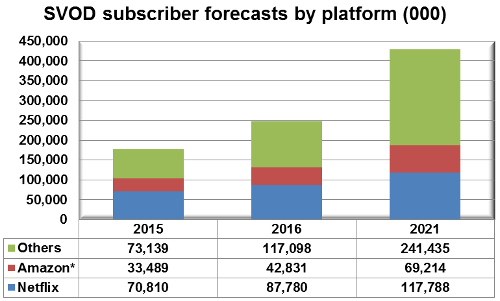 SVOD subscriber forecasts by platform - Amazon, Netflix, Others