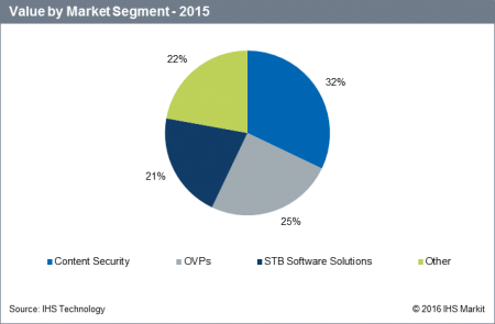 Digital video software: Value by market segment - 2015