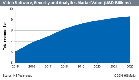 Video Software, Security and Analytics Market Value - 2015-2022