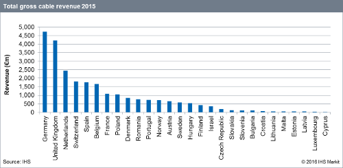 Total Gross Cable Revenue 2015