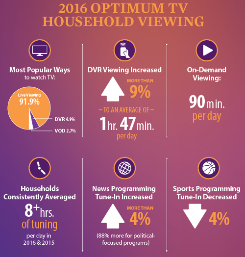 2016 Optimum TV Household Viewing
