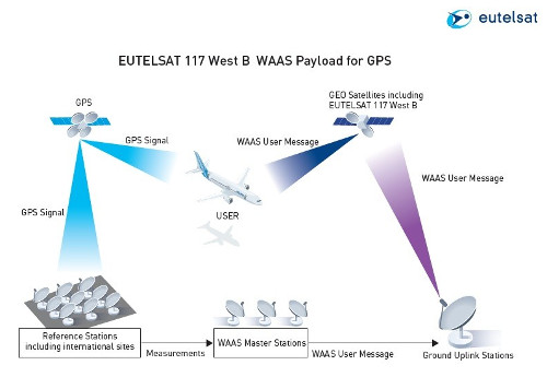 EUTELSAT 117 West B WAAS Payload for GPS