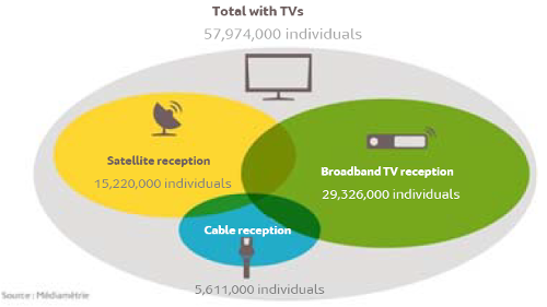 France - TV Reception Method - Cable, IPTV, Satellite