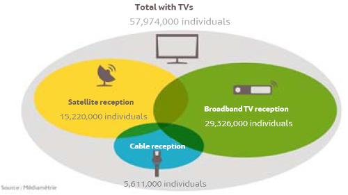 France - TV Reception Method - Cable, IPTV, Satellite