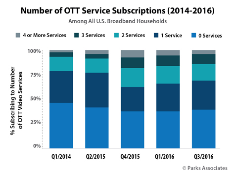 USA: Number of OTT Service Subscriptions - 2014-2016