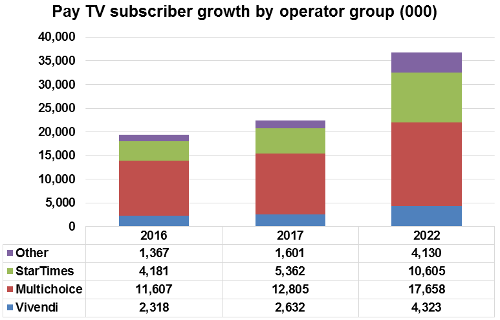 Pay TV subscriber growth by operator group - Vivendi, Multichoice, StarTimes, Others