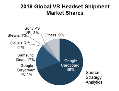 2016 Global VR Headset Shipment Market Shares - chart - Google Cardboard, Samsung Gear, Sony PS VR, Steam/HTC, Oculus Rift, Google Daydream, Others