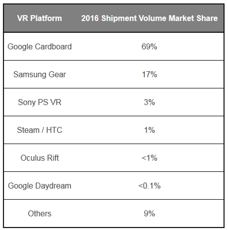 2016 Global VR Headset Shipment Market Shares - table - Google Cardboard, Samsung Gear, Sony PS VR, Steam/HTC, Oculus Rift, Google Daydream, Others