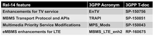 3GPP Release 14 broadcasting specs - EnTV, TRAPI, MPS_Mods, MBMS_LTE_enh2