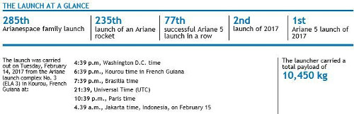 Arianespace SKY Brasil-1 and Telkom 3S launch