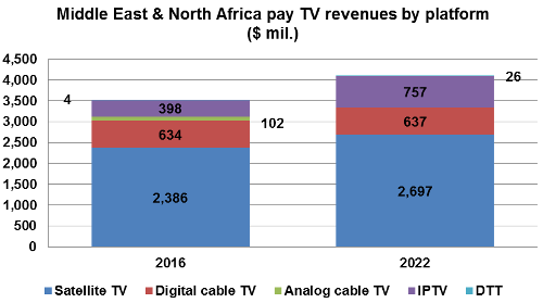 Middle East and North Africa pay TV revenues by platform