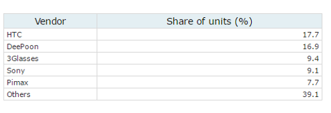 VR headsets, China, share of units (%) by vendor, 2016 - HTC, DeePoon, 3Glasses, Sony Corp, Pimax, Others - table