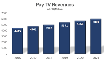 Africa pay TV Revenues Forecast
