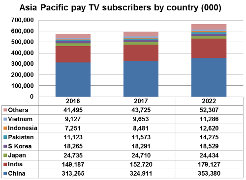 Asia-Pacific pay TV subscribers by country