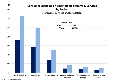 Consumer Spending on Smart Home Systems and Services by Region