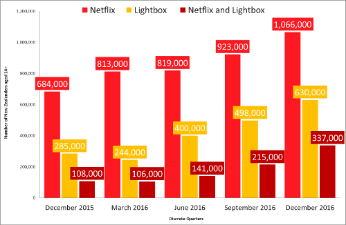Number of New Zealanders with Netflix and-or Lightbox