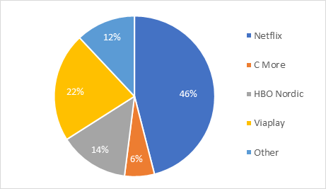 SVOD subscriber market share in the Nordic region in Q4 2016