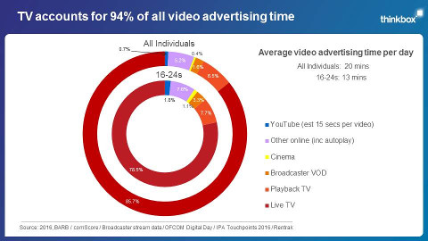 TV accounts for 94% of all video advertising time