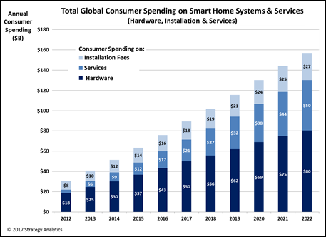 Total Global Consumer Spending on Smart Home Systems and Services