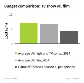 Budget comparison: TV versus Film (UK)