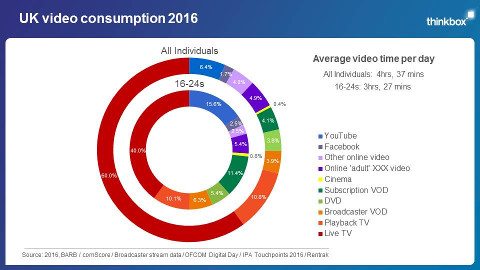 UK video consumption 2016