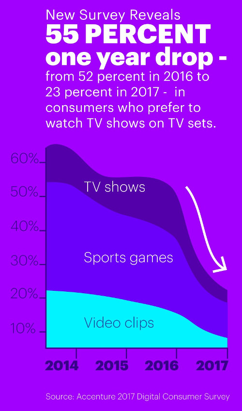 Accenture - 55 Percent Drop in Consumers Who Prefer to Watch TV Shows on TV Sets