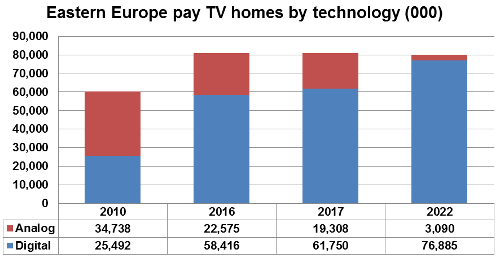 Eastern Europ pay TV homes by technology