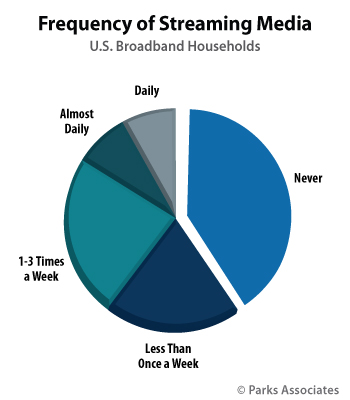 Frequency Of Streaming Media Usage - U.S. Broadband Households
