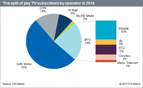 Middle East and North Africa (MENA) Pay TV Operator Share - beIN Media, OSN, Al Majd, My-HD Media, Etisalat, 'du',STC, Ooredoo, Maroc Telecom