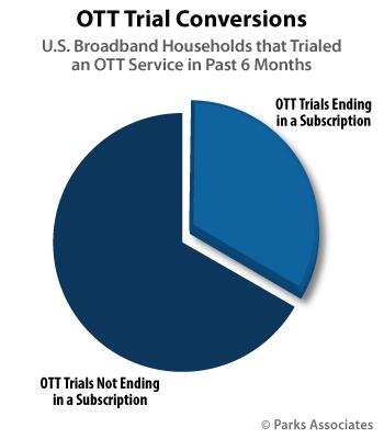 U.S. OTT Trial Conversions