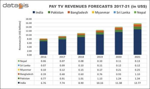 SAARC (India, Bangladesh, Pakistan, Nepal, Sri Lanka, Myanmar) Pay TV Revenue Forecast